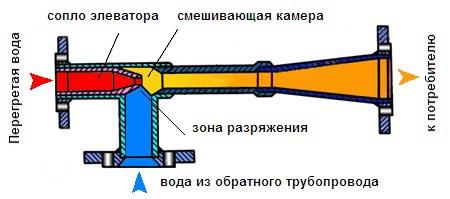 Характеристика элеватор водоструйный микроавтобус транспортер фото